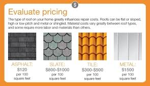 how much is tile installation cost of a new roof coated