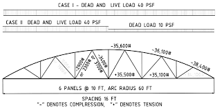 104 Bowstring Truss Design Https Www Structuremag Org Wp Content Uploads 2018 11 C Structuralforensics Eschenasy Dec18 Pdf