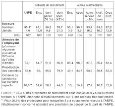 diversité et efficacité des intermédiaires du placement cairn info