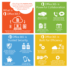 OFFICE 365 INFOGRAPHIC FOR WEBSITE The Fulcrum Group