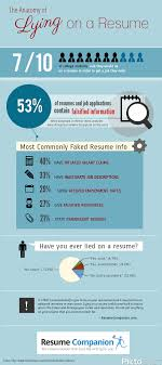 INFOGRAPHIC: Lying On A Resume - The Good, The Bad, And The Ugly Should You Fess Up To Your Boss Or Hr If Lied On The Top 5 Reasons You Cant Lie On Your Resume Talentegg Catching Lies In The Hiring Process What Happens When Palmer Group Dont Lie Cv Untrue Credentials Can Land A Can Get Away With Lying Ulearning Inglish Resume 3 Ways Proceed When Lied Wikihow Steve Blank