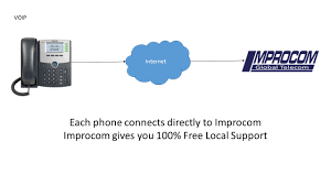 Business VoIP Phone System By Improcom Amazoncom Ooma Office Business Class Voip Phone System Linx Rca Ip160s Class 6line And Service Ebay Comcast Hosted Voiceedge Industry Insights Voip Ip120s Visys Corded Threeline 3line How Much Does A Premised Based Phone System Cost Small Solutions From Caelum Communications Systems Yealink Ip Telephone Comparison By Improcom Pbx Itp
