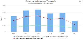Cuban Trade With Venezuela Blue Commercial Green Exports To Red Imports From