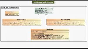 Decorator Pattern Java Pizza java ee state design pattern implementation atm
