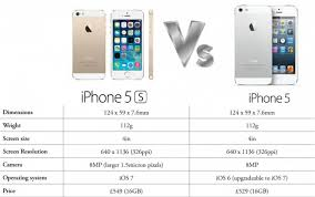 iPhone 5S vs iPhone 5 Should I Upgrade [VIDEO]