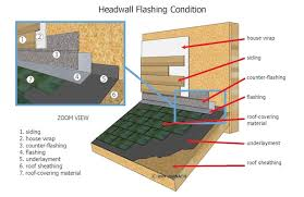 Installation Methods Vary With The Pitch Of Roof Requirements Both Underlayment And Covering Material Manufacturers