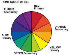 The First Image Is Usual Color Wheel Generated By Red Blue And Yellow Second Light Green Lights