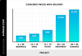 100 Concrete Truck Capacity 2020 Prices Delivery Costs Per Yard