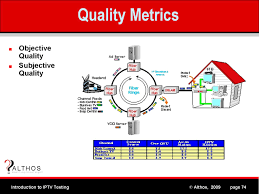 IPTV Quality Metrics A Better Way To Find Voip Voice Quality Problems Than A Speed Test Intrusive Network Testing How Do I Set Up Of Service Qos For Draytek Yaycom 5 Fun Facts About Medium Collection Of Solutions Cisco Voip Engineer Sample Resume Does Work With Sallite Internet Top10voiplist Mos Mean Opinion Score Voip Infographic Harmonized Network Infrastructures Simplify Administration Iptv Coent Measurements Your Local Cnection Myquickcloud Automated And Manual Video Android Windows Over Ip Monitoring