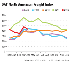 100 Truck Load Rate Spot Market Freight And S Dip Seasonally In April DAT