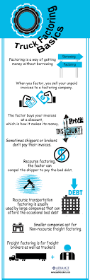 Infographics – Kaleidoscope Trucking Company How Freight Bill Factoring Can Help You Eagle The Value Of Transportation Companies Triumph Business Capital Invoice For The Industry Truck Fuel Advances Bills Quick Pay A Guide On Faingdirectyorg California For And Secrets Making People Like Companiesnationwide My Has What Is Youtube
