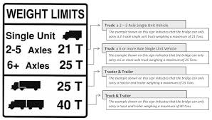 100 Truck Axle Weight Limits Bridge Road Restrictions Pierce County WA Official