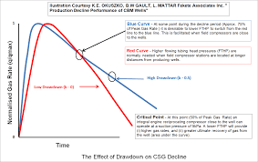 Advantages Of WIGC Over CCS