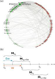 Emergence Of Consensus As A Modular To Nested Transition In Communication Dynamics