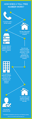 How Does A Toll Free Number Work? (Infographic) | MIX Networks Services Intertional Callback Voip Service Providers Toll Free Telecom Cambodia Co Ltd Voice Over Ip Solution For Busines Of Any Size Vuvoipcom Gateway Solution Inbound Calling Avoxi Provider Business Make Money As Reseller By Offering Numbers Top 5 Android Apps Making Phone Calls How Does A Number Work Infographic Mix Networks Why Agents Should Use Real Estate