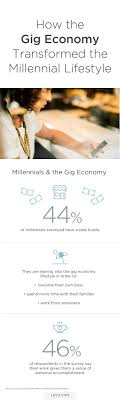 According to the Levo Institute and the Adecco Millennial Economy Report 96 percent of millennials