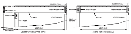 Floor Joist Span Definition by Chapter 5 Floors Irc 2009 Upcodes