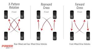 100 4 Wheel Truck Parts How To Rotate Tires On Your Car Or Power Less