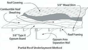 Resilient Channel Ceiling Weight by Using Gypsum Board For Walls And Ceilings Section Vii