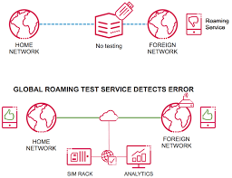 Global Roaming Service Assurance | Nexus Telecom Voip And Volte Testing Using Opale Systems Vpp Sip Test Agent Voipmoestpng Patent Us200601880 Call Through Ster Google Paten Uc2000ve Voip Gateway User Manual Dwg Series Gsmcdma Attacking Svoip Svers Using Viproy Pentest Kit For Fun Pante Pantes Opmanager Addons Plugins Customization Options The How To Test Internet Speed Ping Jitter What Do These Hes209m2w Wimax Indoor Wifi Iad Users Guide Katalon Studio Us7130273 Qos Of A Hdware Device Or Software