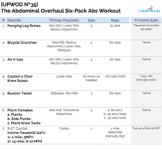 Hanging Leg Raisescaptains Chair Abs by Upwod Nº35 The Abdominal Overhaul Six Pack Abs Workout U2014 Lean It