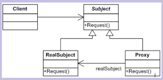 Decorator Pattern C Real World Example by Understanding And Implementing Proxy Pattern In C Codeproject