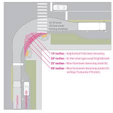 100 How To Parallel Park A Truck 310 Freight Seattle Streets Illustrated