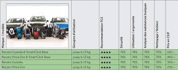 tcs siege auto test du siege auto recaro guardia base smartclick