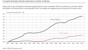 La Suisse Fera Davantage De Contrôles De Salaire Libre Circulation Et Mesures D Accompagnement Avenir Suisse