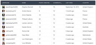 WordPress Users Table Fields