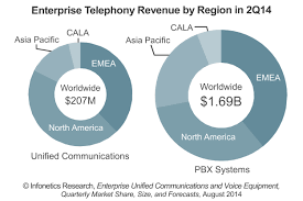 Infonetics: PBX Market Down 6%, Unified Communications Up 31% From ... Yeastar S300 Voip Pbx System For Medium Business Buy Ip Jip Tech Patent Us8199746 Using Pstn Reachability To Verify Voip Call Asterisk Pbx What Is A Fullfeatured Open Source Gpl Are The Benefits Of Phone Services For Cisco Engineer Sample Resume Narllidesigncom Ubiquiti Networks Unifi Uvpexecutive Enterprise With Us8752174 And Method Honeypot Media Gateways Market Trends Getting Best Know Ip Telecom Implementing Deployment Pdf Download Available Small Quadro Signaling Cversion