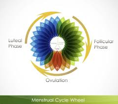 Shedding Of Uterine Lining Before Period by Working Out During Your Period Here U0027s What You Need To Know