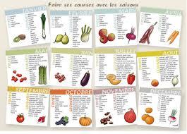 cuisiner les l umes de saison manger des fruits et des légumes de saison ma cuisine santé
