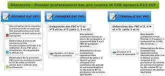 cours de cuisine pour professionnel epreuve e22 dossier professionnel hôtellerie restauration ac
