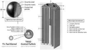 Pebble Bed Reactor by Investigation Of Thermodynamic Factors Influencing Thorium Reactor