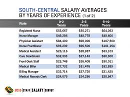 Front Desk Clerk Salary by 2016 Staff Salary Survey Results Regional Physicians Practice