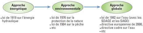 cadre législatif de l hydroélectricité en energies