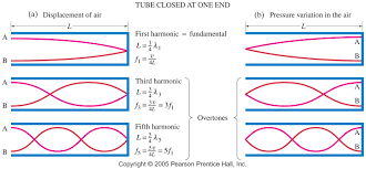 Figure From Prentice Hall Textbook Showing The Pressure And Displacement Plots For Sound Waves In An