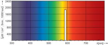 Sodium Vapor Lamp Pdf by Sox 55w By22d 1sl 12 Sox Philips Lighting