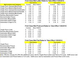 First Class Mail 2014 Pricing for Letters Cards and Flats USPS