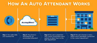 Auto Attendant Phone System - Free Trial   AccessDirect Asterisk And Elastix Ivr Auto Attendant Youtube Configuring The Functionality Mr56 Professional Business Voicemail Greetings Voip Infographic Smb Buyer Trends 2016 Dlexia Account Manager Cant Play Back Or Download 10 Essential Features Pascom Our Blog Eternity Pe The Ippbx For Futuristic Businses Ppt Video Sip Trunk Setup Xbluecom We Record Voice Prompts Pbx Voip How To Set Up Media Routes Cloud Communications Myoffice Cfiguration