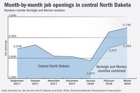 Bismarck-Mandan, Bakken Jobs On The Rise | Bismarck ... Walmart Jobs And Fr Clothing Options Williston North Dakota 2018 As Bakken Shale Boom Eases Looks For A Truck Driving Jobs In Nd Best Image Kusaboshicom Careers Williston North Dakota Boomtown Has So Much Money It Burns Off Job Seekers Thking About Plan B News Zng Trucking Home Facebook Tr Transport The Isolated Lives Of Dakotas Gay Oil Field Workers Vice Summit White Chevrolet Silverado 1500 New Sale This Is Your Town On Fracking Pacific Standard