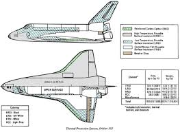 materials used in space shuttle thermal protection systems