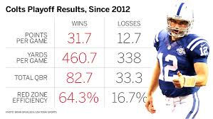 Comparing The New England Patriots, Indianapolis Colts Since NFL ...