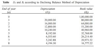Sinking Fund Formula For Depreciation by Methods Of Depreciation Study Material Lecturing Notes
