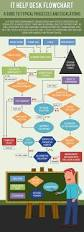 Ndsu Help Desk Number by Top 25 Best Information Technology Services Ideas On Pinterest