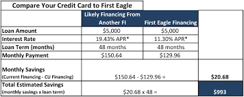 Credit Cards – First Eagle Federal Credit Union Kv Federal Credit Union Serving The People Of Kennebec And Vehicle Details Arizona Members Auto Center 1 Rebate Heartland Merced School Employees Fcu Loans Cgfcu Lending Made Easy Home Equity Car Delta Schools Antioch California Bank Straits Area Facebook News Guadalupe Eglin Saginaw Medical Community Caring Wauna Vehicles Scholten Sales