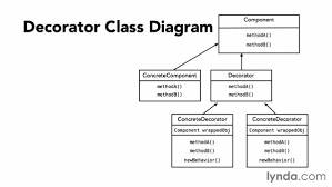 Decorator Pattern Class Diagram by Decorate Design Pattern My Web Value