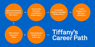 success academy on twitter how tiffany williams went from