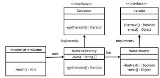 Decorator Pattern Java Example Stackoverflow by Design Patterns Iterator Pattern